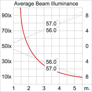 ATHLON Surface Washer / Bi-Symmetric