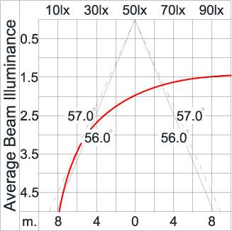 ATHLON Arm / Bi-Symmetric