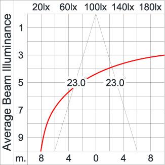 ATHLON Optic Arm / Symmetric