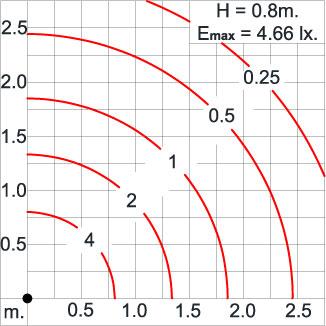 Mini CHARISMA3 Round - Bollard